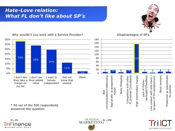Hate-Love relation:  What FL don't like about SP's         Why wouldn't you work with a Service Provider?                 ...