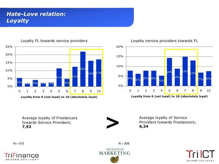 Hate-Love relation:  Loyalty                Loyalty FL towards service providers                              Loyalty serv...