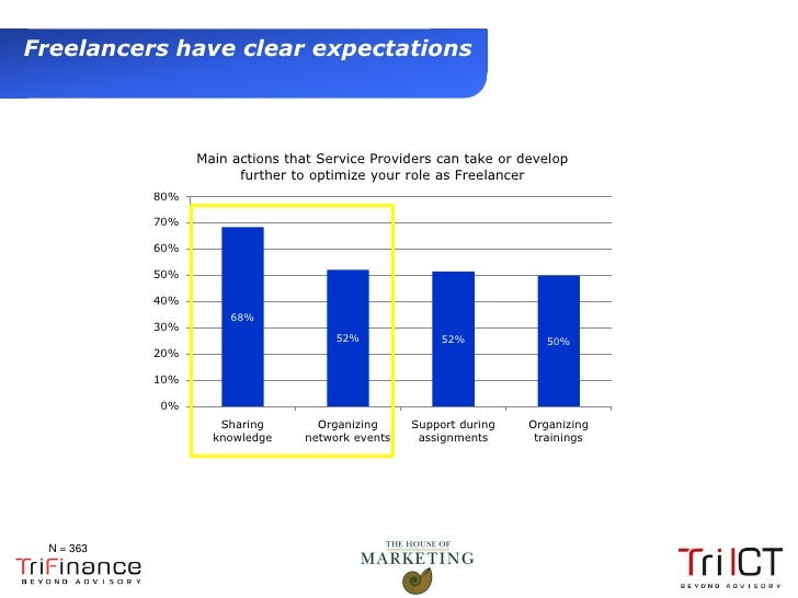 Freelancers have clear expectations                       Main actions that Service Providers can take or develop         ...