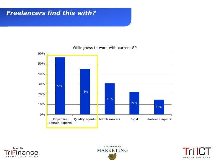 Freelancers find this with?                                     Willingness to work with current SP                 60%   ...