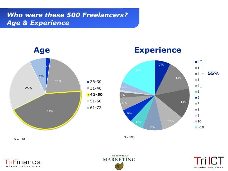 Who were these 500 Freelancers?  Age & Experience                       Age                                     Experience...