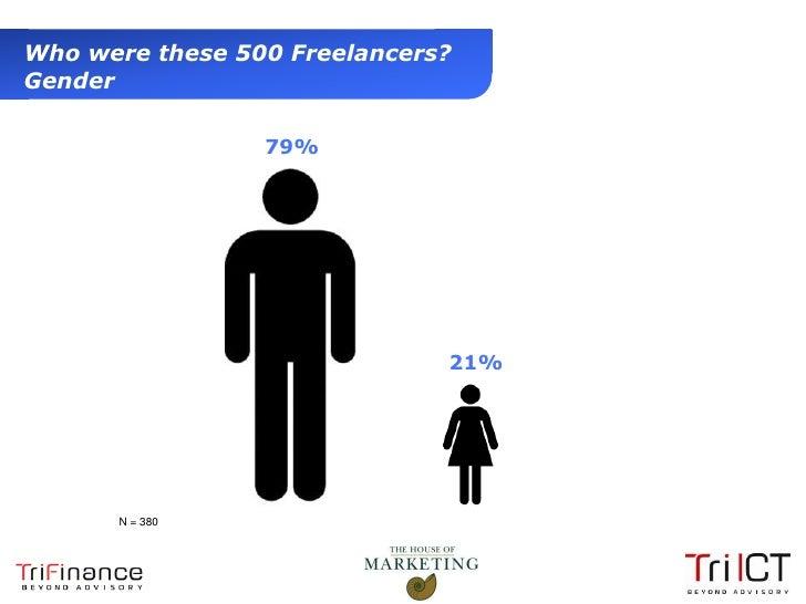 Who were these 500 Freelancers?  Gender                          79%                                21%                N =...