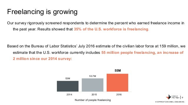 Our survey rigorously screened respondents to determine the percent who earned freelance income in the past year. Results ...