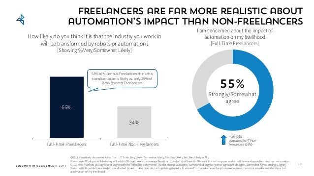 Edelman Intelligence © 2017 Freelancers are far more realistic about automation's impact than non-freelancers 10 66% 34% F...