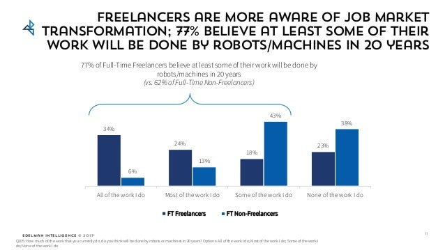 Edelman Intelligence © 2017 Freelancers are more aware of job market transformation; 77% believe at least some of their wo...