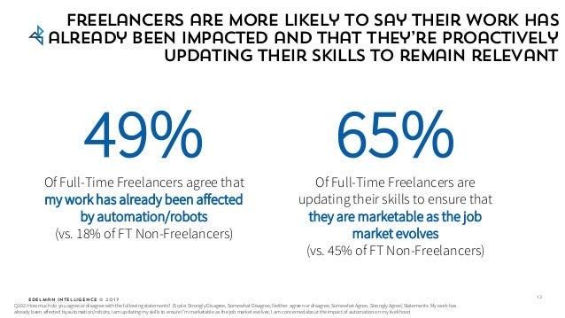 Edelman Intelligence © 2017 Freelancers are more likely to say their work has already been impacted and that they're proac...