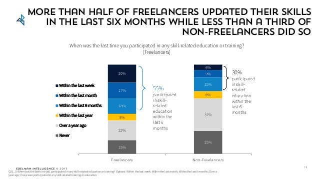 Edelman Intelligence © 2017 More than half of freelancers updated their skills in the last six months while less than a th...