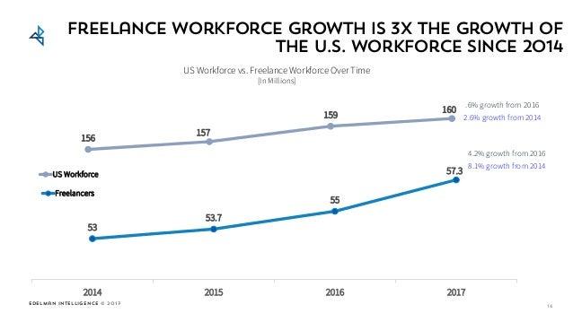 Edelman Intelligence © 2017 53 53.7 55 57.3 2014 2015 2016 2017 Freelancers 156 157 159 160 US Workforce 16 Freelance work...