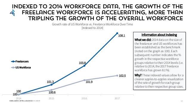Edelman Intelligence © 2017 100 101.3 103.8 108.1 100 100.6 101.9 102.5 2014 2015 2016 2017 Freelancers US Workforce 17 In...