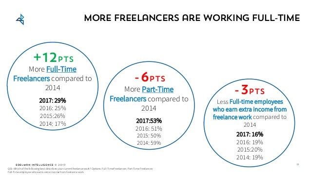 Edelman Intelligence © 2017 More Freelancers are working full-time 19 -6pts More Part-Time Freelancers compared to 2014 20...