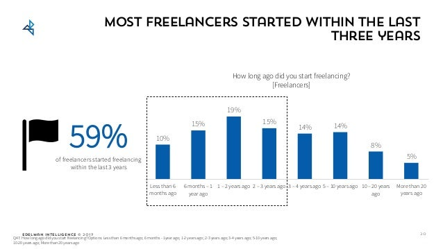 Edelman Intelligence © 2017 Most freelancers started within the last three years Q47: How long ago did you start freelanci...