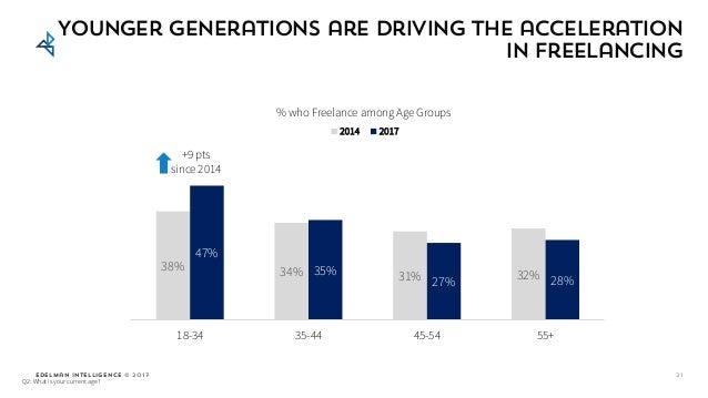 Edelman Intelligence © 2017 38% 34% 31% 32% 47% 35% 27% 28% 18-34 35-44 45-54 55+ % who Freelance among Age Groups 2014 20...