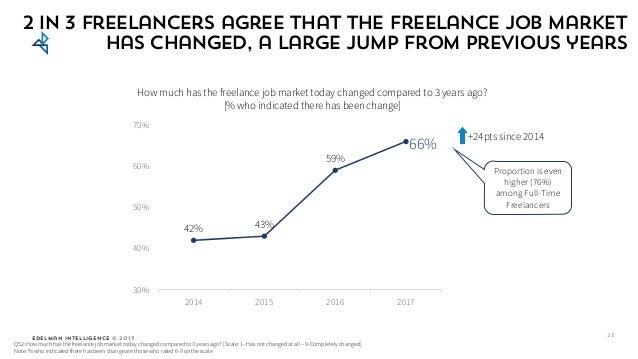 Edelman Intelligence © 2017 42% 43% 59% 66% 30% 40% 50% 60% 70% 2014 2015 2016 2017 How much has the freelance job market ...