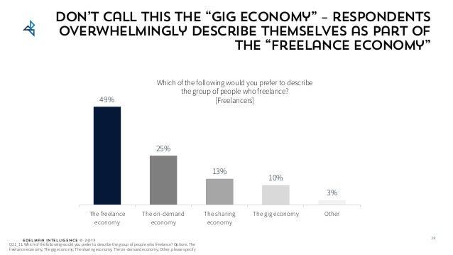 Edelman Intelligence © 2017 49% 25% 13% 10% 3% The freelance economy The on-demand economy The sharing economy The gig eco...