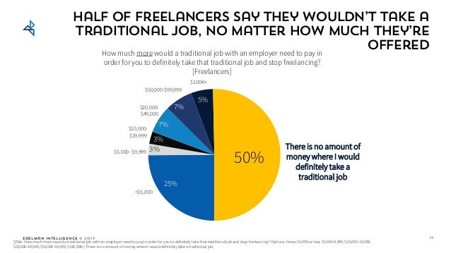 Edelman Intelligence © 2017 Half of freelancers say they wouldn't take a traditional job, no matter how much they're offer...