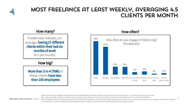 Edelman Intelligence © 2017 Same Most freelance at least weekly, averaging 4.5 clients per month Q24: How often do you eng...