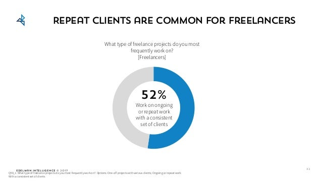Edelman Intelligence © 2017 Repeat clients are common for freelancers Q59_1: What type of freelance projects do you most f...