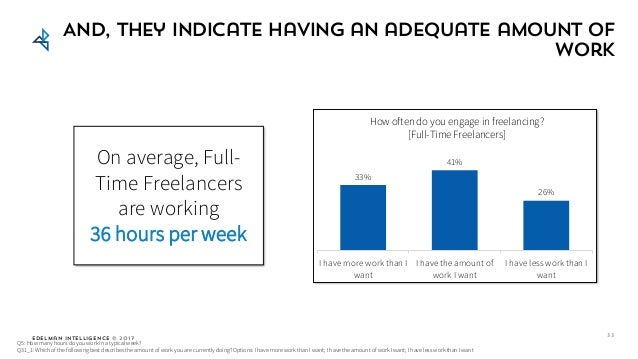 Edelman Intelligence © 2017 Same And, they indicate having an adequate amount of work How often do you engage in freelanci...