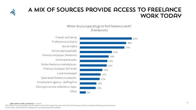 Edelman Intelligence © 2017 A mix of sources provide access to freelance work today 5% 13% 14% 17% 17% 19% 22% 23% 24% 27%...