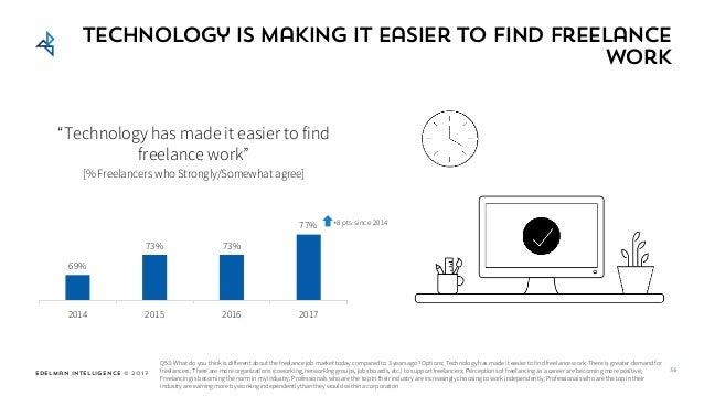 "Edelman Intelligence © 2017 69% 73% 73% 77% 2014 2015 2016 2017 Technology is making it easier to find freelance work ""Tec..."