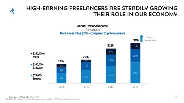 Edelman Intelligence © 2017 High-earning Freelancers are steadily growing their role in our economy 42 9% 12% 15% 19% 5% 7...