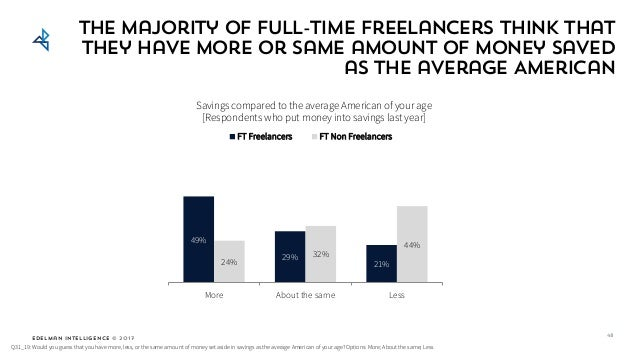 Edelman Intelligence © 2017 The majority of full-time freelancers think that they have more or same amount of money saved ...