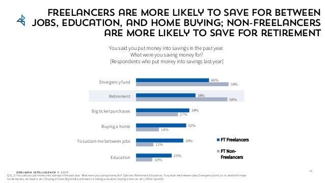 Edelman Intelligence © 2017 46% 38% 34% 32% 30% 23% 59% 58% 27% 14% 11% 10% FT Freelancers FT Non- Freelancers Q31_6: You ...