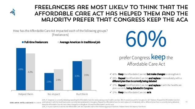 Edelman Intelligence © 2017 Freelancers are most likely to think that the Affordable Care Act has helped them and the majo...