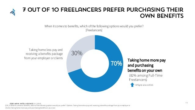 Edelman Intelligence © 2017 7 out of 10 freelancers prefer purchasing their own benefits Taking home more pay and purchasi...