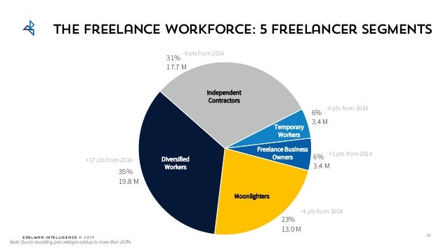Edelman Intelligence © 2017 35% 19.8 M The freelance workforce: 5 freelancer segments 23% 13.0 M 31% 17.7 M 6% 3.4 M 6% 3....