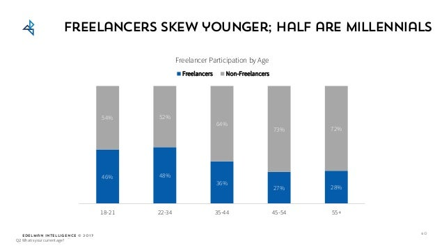 Edelman Intelligence © 2017 Freelancers skew younger; half are millennials Q2: What is your current age? 60 46% 48% 36% 27...