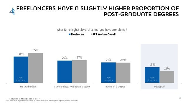 Edelman Intelligence © 2017 Freelancers have a slightly higher proportion of post-graduate degrees 31% 26% 24% 19% 35% 27%...