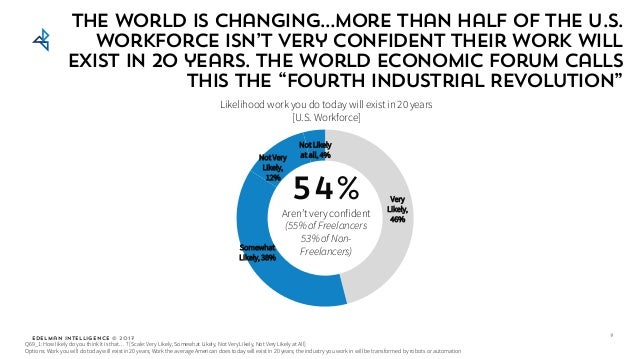 Edelman Intelligence © 2017 The world is changing…more than half of the U.S. workforce isn't very confident their work wil...