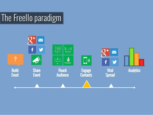 The Freello paradigm ? Build Event Share Event Reach Audience Engage Contacts Viral Spread Analytics