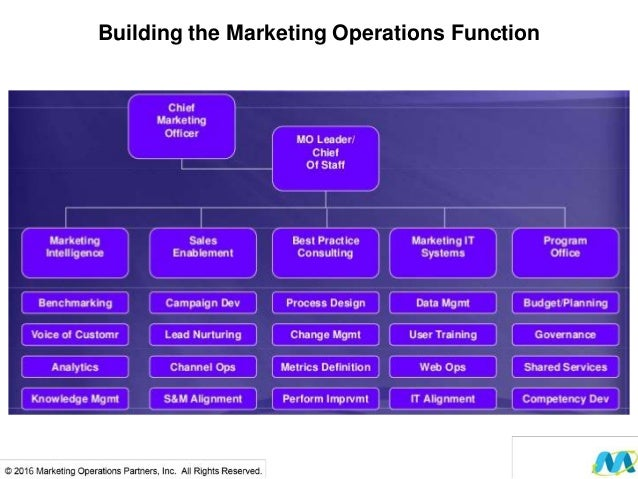 marketing operations management lecture Strategic marketing management: building a foundation for your future 2 truly strategic managers have the ability to capture es-sential messages that are constantly being delivered by the.
