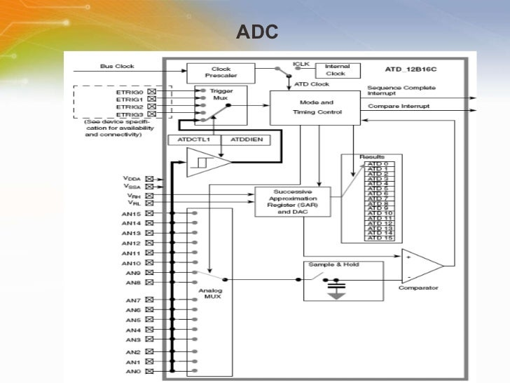 Introduction of 16-Bit Automotive Microcontrollers S12XE