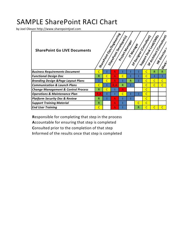 Sample sharepoint raci chart for Rasic template