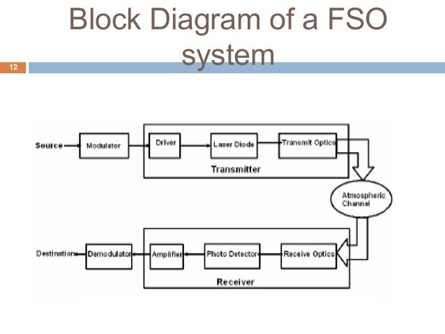 Free space optics block diagram of a fso12 system ccuart Gallery