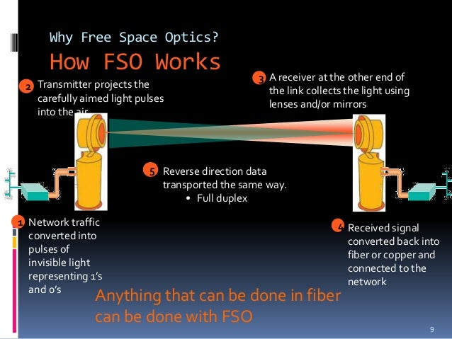 free space optics The performance of free-space optics communication (fsoc) is greatly degraded  by atmospheric turbulence adaptive optics (ao) is an.