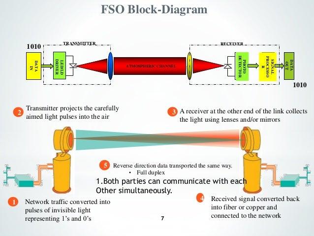 Block wireless signal - how to block wireless signals