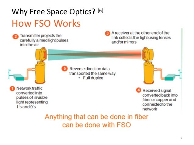 Free space optics (FSO)