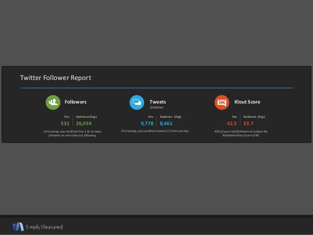 Twitter Follower Report On average, your audience has 1.3x as many followers as users they are following. You 531 Audience...