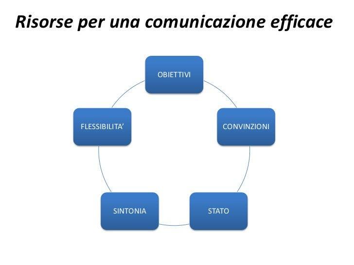 Risorse per una comunicazione efficace                           OBIETTIVI       FLESSIBILITA'                      CONVIN...