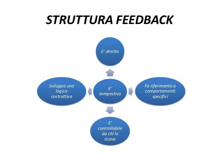 STRUTTURA FEEDBACK                E' direttoSviluppa una                   Fa riferimento a                   E'    logica...