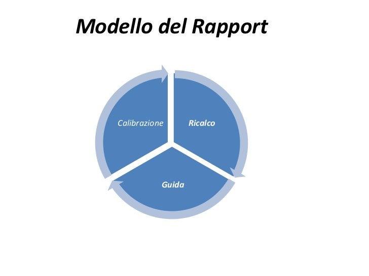 Modello del Rapport    Calibrazione       Ricalco               Guida