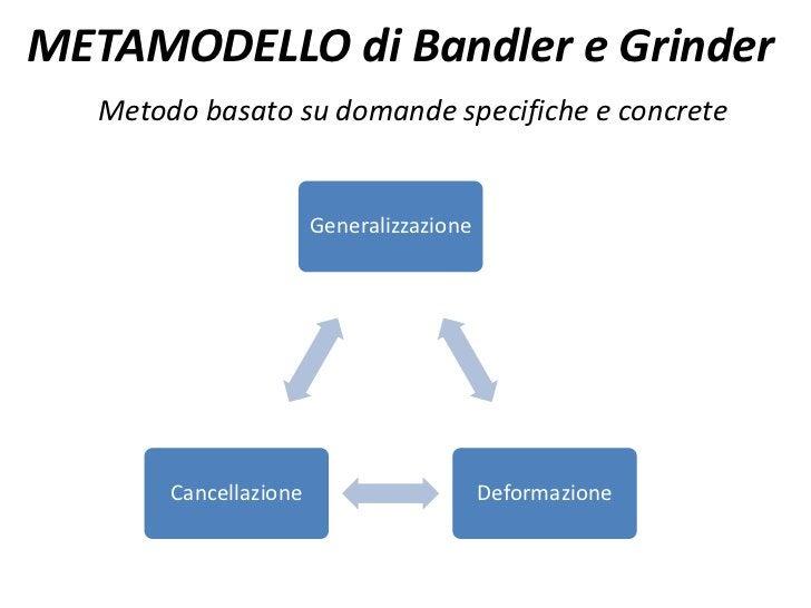 METAMODELLO di Bandler e Grinder   Metodo basato su domande specifiche e concrete                        Generalizzazione ...