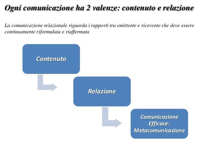 Ogni comunicazione ha 2 valenze: contenuto e relazioneLa comunicazione relazionale riguarda i rapporti tra emittente e ric...