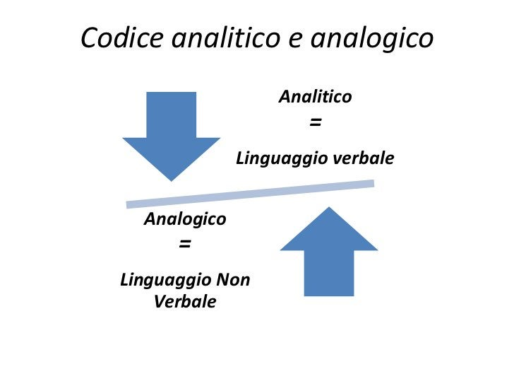 Codice analitico e analogico                     Analitico                         =                 Linguaggio verbale   ...