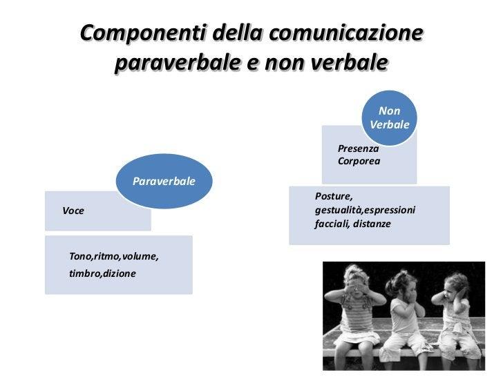 Componenti della comunicazione     paraverbale e non verbale                                        Non                   ...