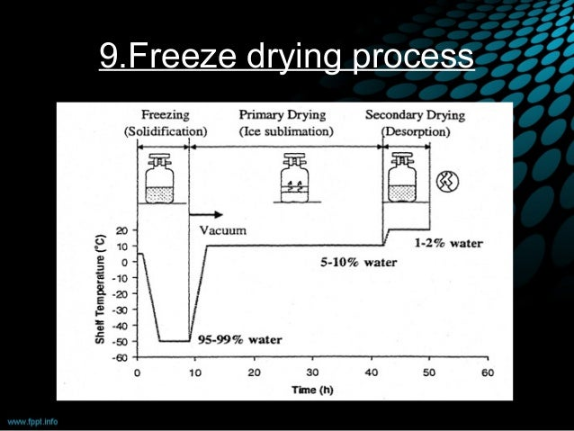 Freeze Drying Equipment Ppt Freeze Drying Freeze Drying